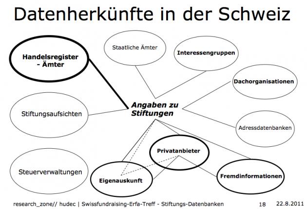 Datenquellen für das Fundraising in der Schweiz. Bild: Frantisek Hudec